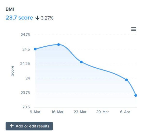BMI Drop Example